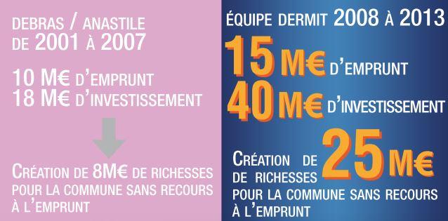 Emprunts et investissements 2001-2007 - 2008-2013